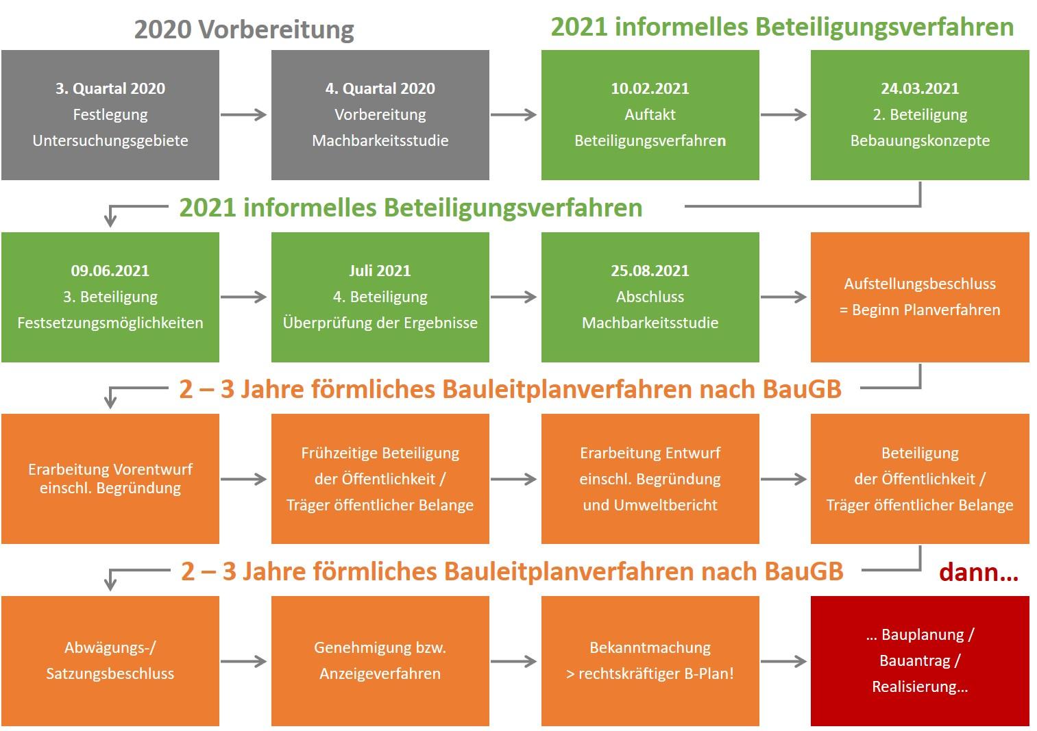 Ablaufschema: Von der Machbarkeitsstudie zum Bebauungsplanverfahren